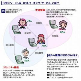 SNS(ソーシャル・ネットワーキング・サービス)①